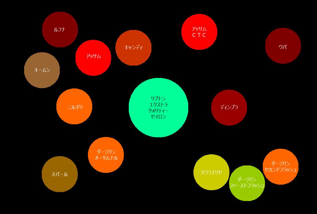 紅茶の分類表