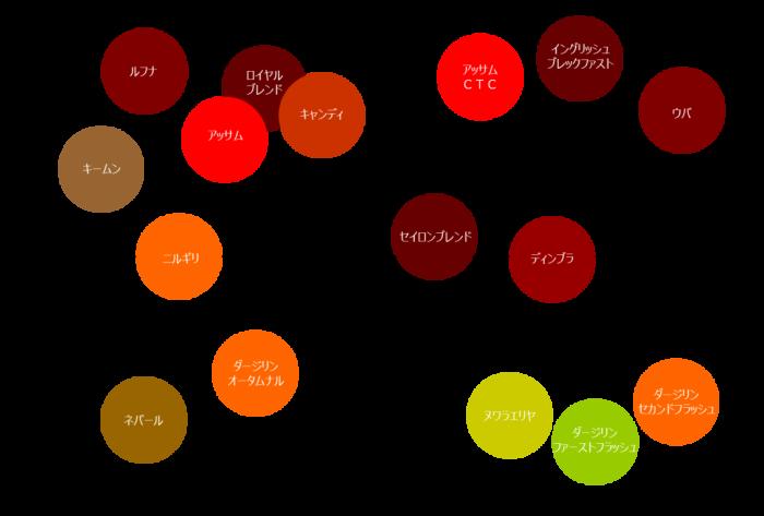 紅茶選びに便利な分類表